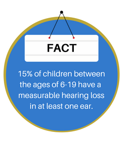 15% of children ages 6-19 have measurable hearing loss in at least one ear.