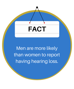 Men are more likely than women to report having hearing loss.