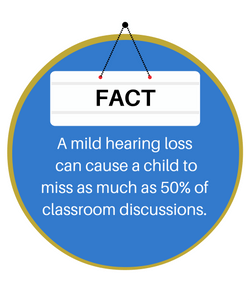 Mild hearing loss can cause a child to miss 50% of classroom discussions.